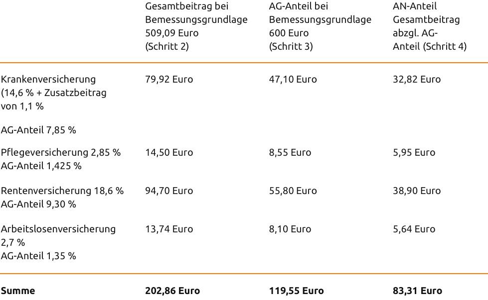 Gleitzonenregelung ab 2019